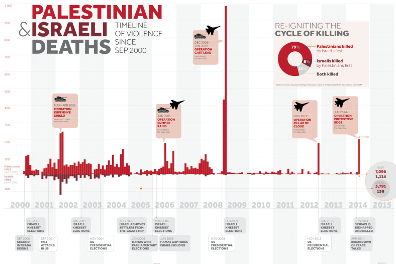 Bron: Visualizing Palestine