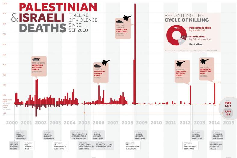 Bron: Visualizing Palestine