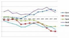 Boom and (deep) crisis in the Spanish economy: the role of the EU in ints evolution, door Miren Etzezarreta, Francisco Navarro, Ramón Ribera, Victòria Soldevila (Taifa, september 2011)
