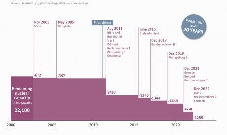 energytransition.org (CC BY-SA)