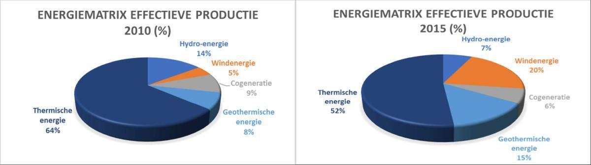 Windenergie is niet genoeg om de CO2-uitstoot terug te dringen