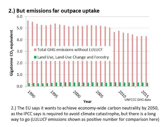 http://eubiomasscase.org Data: UNFCCC