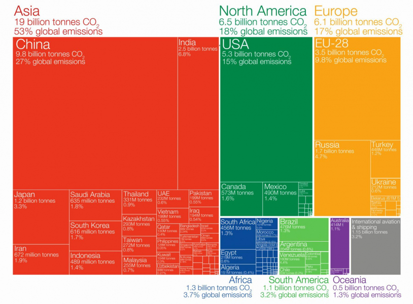 Bron: Global Carbon Project (GCP) en OurWorldinData.org